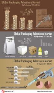 Global-Packaging-Adhesives-Market01_R1