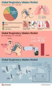 Global-Respiratory-Inhalers-Market