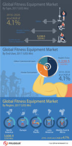 Infographics-Image_Global-Fitness-Equipment-Market