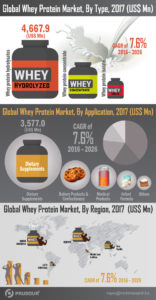 Infographics-Image_Global-Whey-Protein-Market