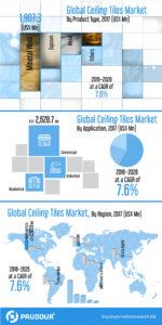 Inforgraphics-Image_Global-Ceiling-Tiles-Market