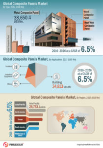 infographics-global-composite-panel-market