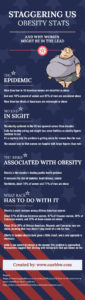 Staggering-US-Obesity-Stats