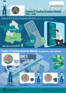 france-IT-cooling-market-infographics