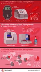 glycated-hemoglobin-testing-market-infographics