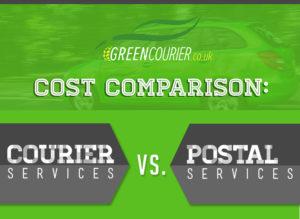 Cost Comparison: Courier Service vs. Post Office