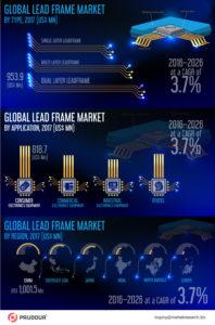 global-lead-frame-market-infographics