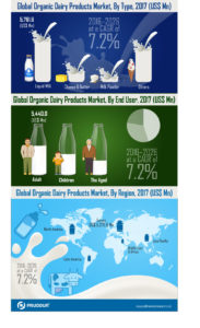 global-organic-dairy-products-market-infographics