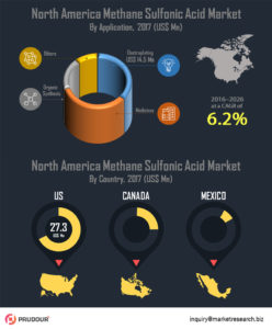 north-america-methane-sulfonic-acid-market-infographics