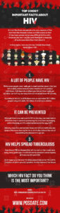 Top 3 Most Important Facts about HIV