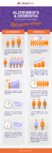 BrainTest-Infographic-1