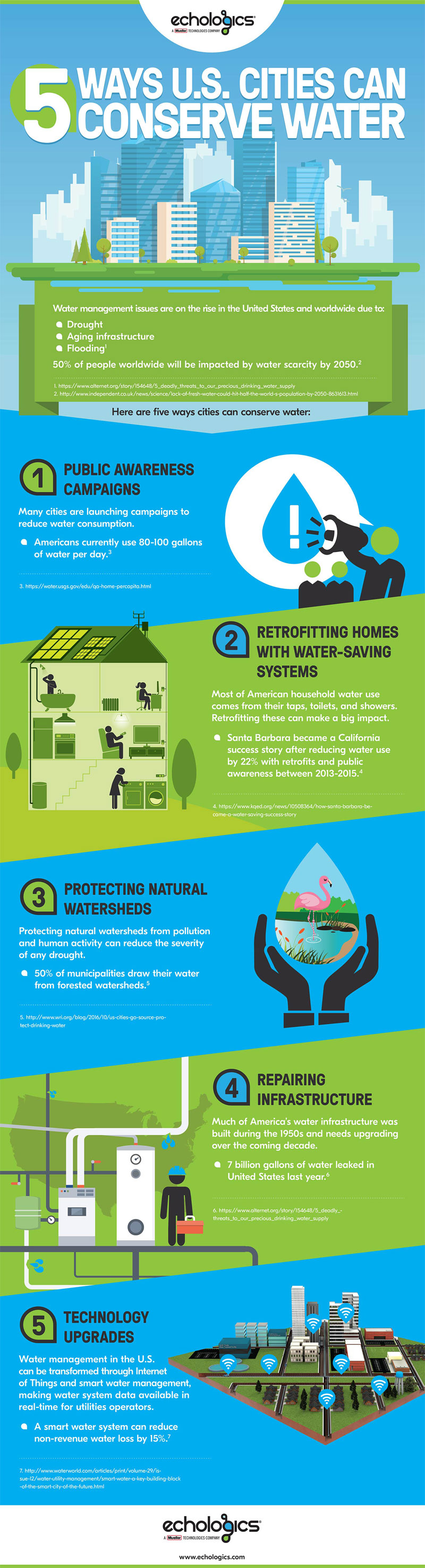 An infographic about water conservation