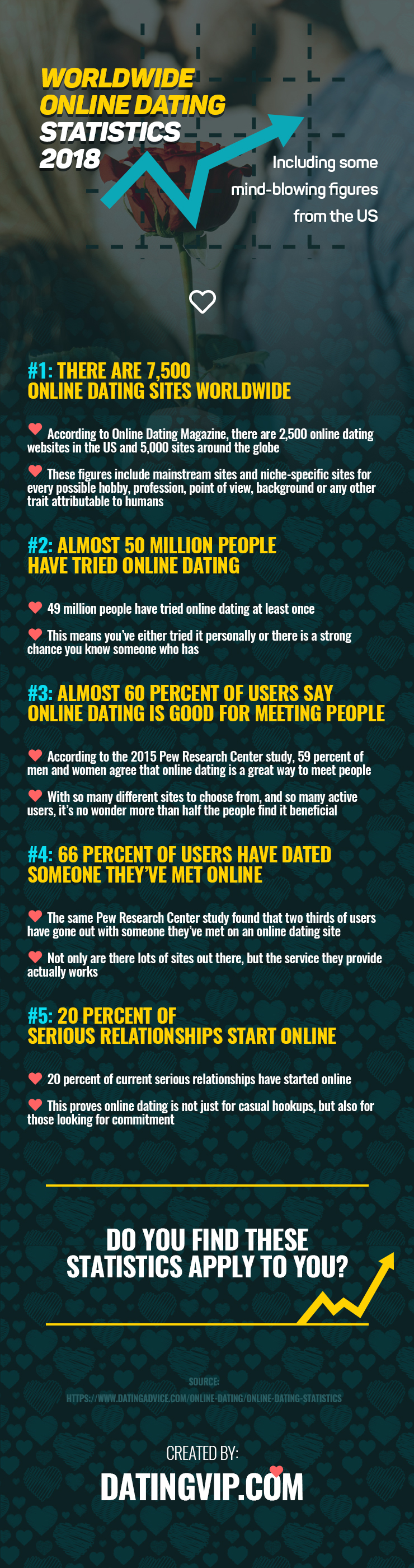 Worldwide Online Dating Statistics