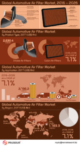 global-automotive-air-filter-market-infographics