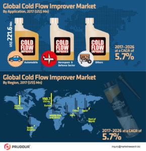 global-cold-flow-improver-market-infographics