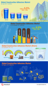 global-construction-adhesives-market-infographics