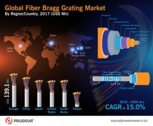 global-fiber-bragg-grating-market-infographics-1