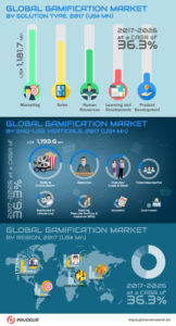 global-gamification-market-infographics