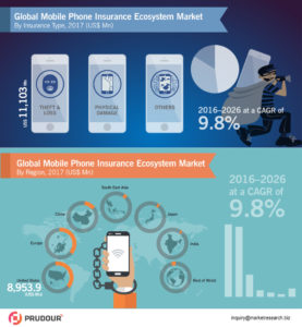global-mobile-phone-insurance-ecosystem-market-infographics