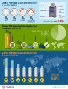 global-nitrogen-gas-springs-market-infographics