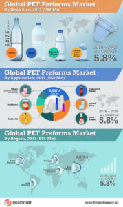 global-pet-preforms-market-infographics