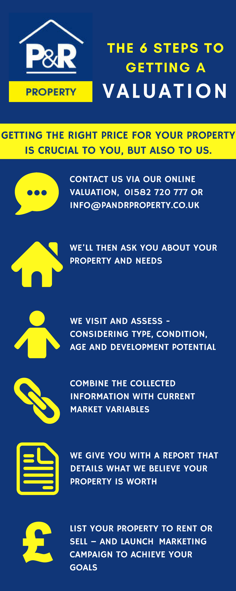 How To Get A Property Valuation