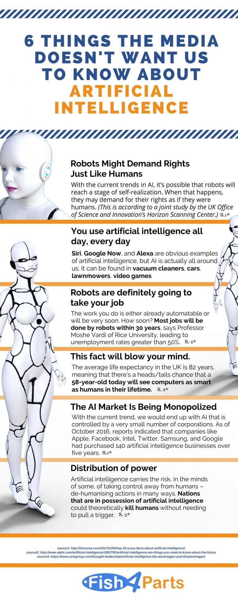 Infographic About Artificial Intelligence