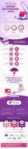 Overseas Health Insurance