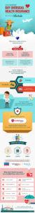 Overseas Health Insurance Cover