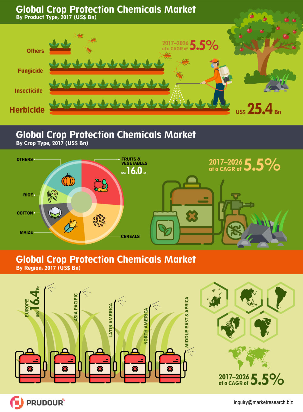 CAGR Of 5.5%: Global Crop Protection Chemicals Market about to reach CAGR of 5.5% between 2017 to 2026