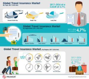 Global-Travel-Insurance-Market