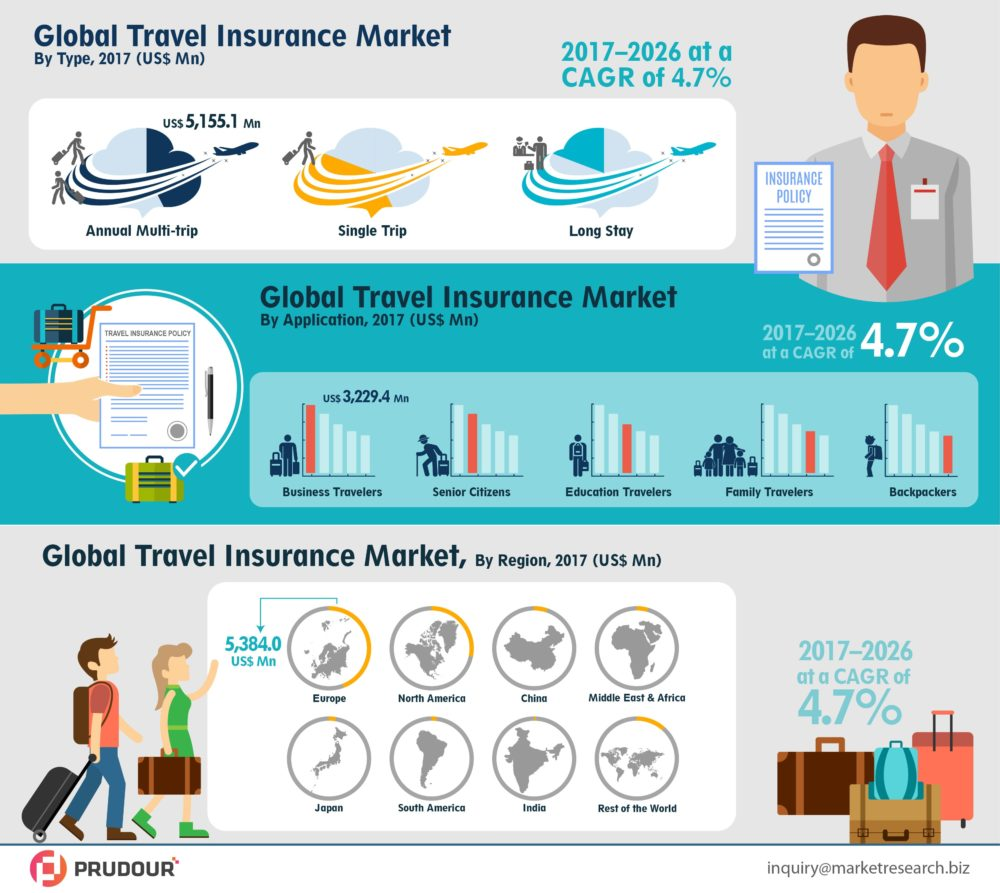 To Register CAGR Of 4.7%: Global Travel Insurance Market Expected Significant CAGR of 4.7% Between 2017 to 2026