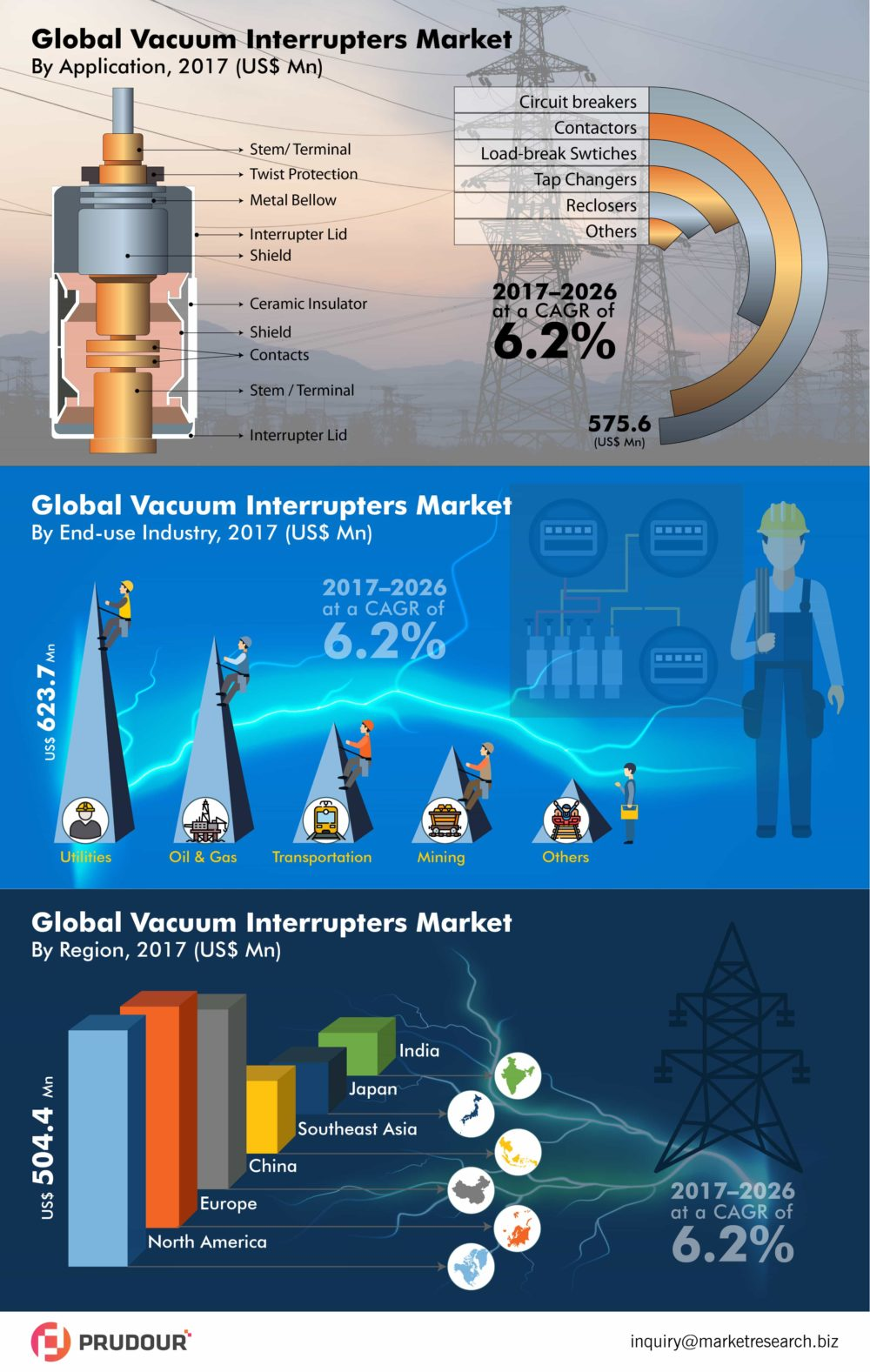 To Register CAGR Of 6.2%: Global Vacuum Interrupters Market Expected Significant CAGR of 6.2% Between 2017 to 2026