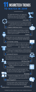 InsureTech Infographic