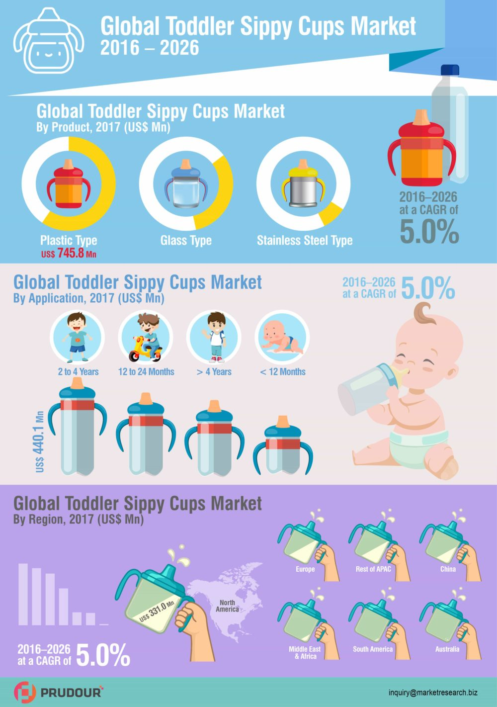 To Register CAGR Of 5.0%: Global Toddler Sippy Cups Market Expected Significant CAGR of 5.0% Between 2017 to 2026
