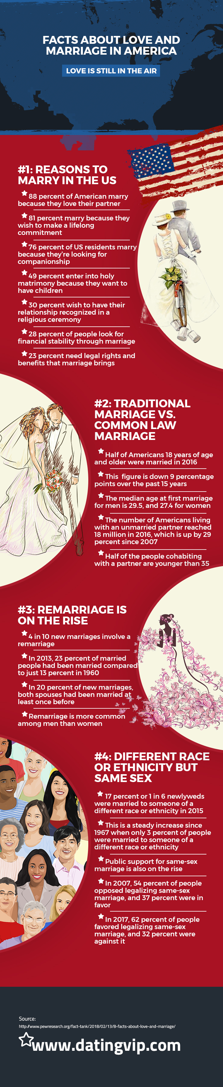 Facts about Love and Marriage in America