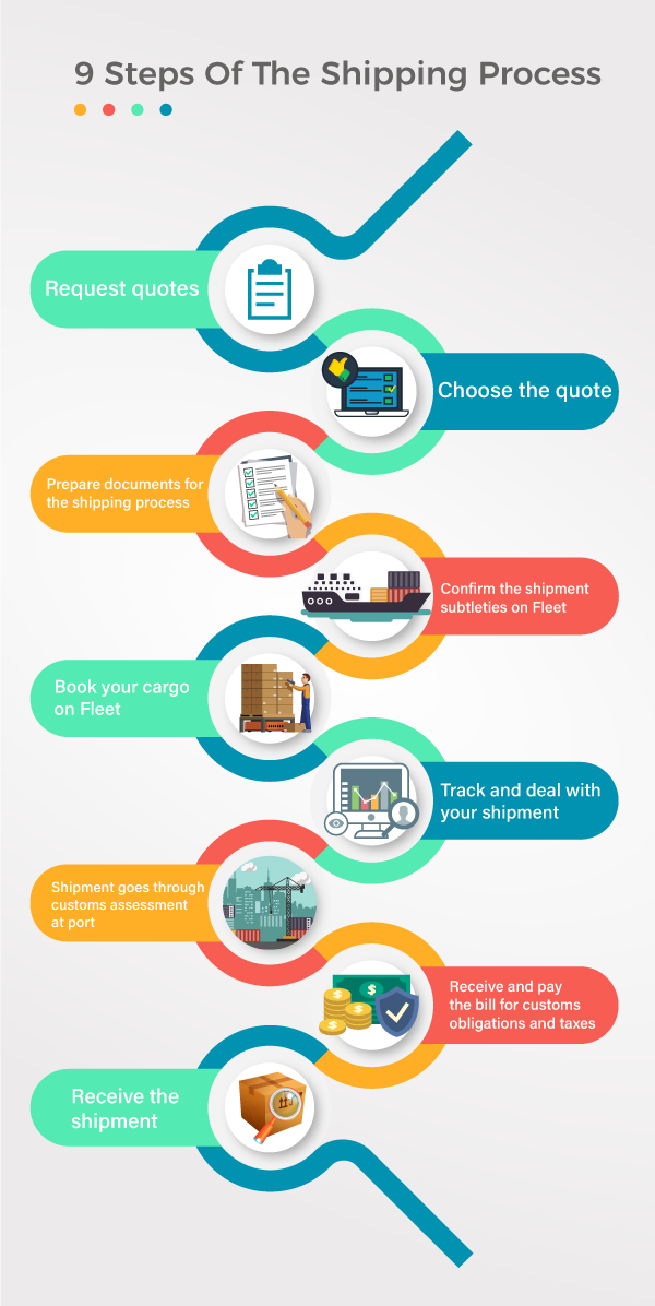 9 Steps Of The Shipping Process