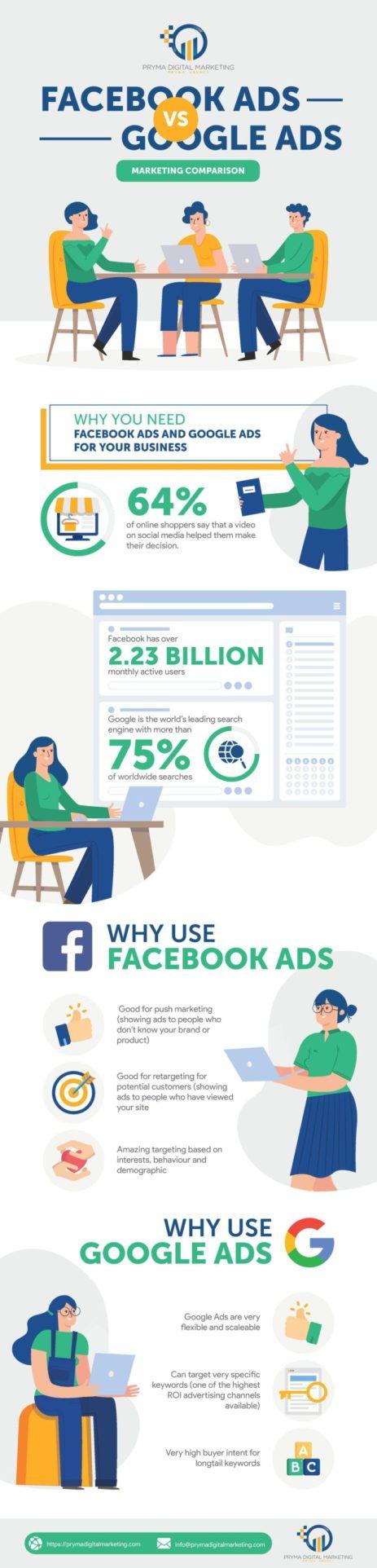 Facebook Ads vs. Google Ads [Marketing Comparison]