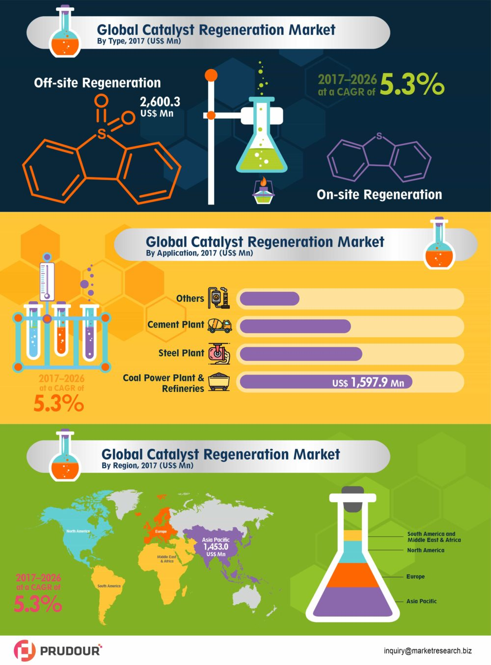 Exhibit CAGR Of 5.3%: Catalyst Regeneration Market About To Exhibit CAGR Of 5.3% from 2017 To 2026