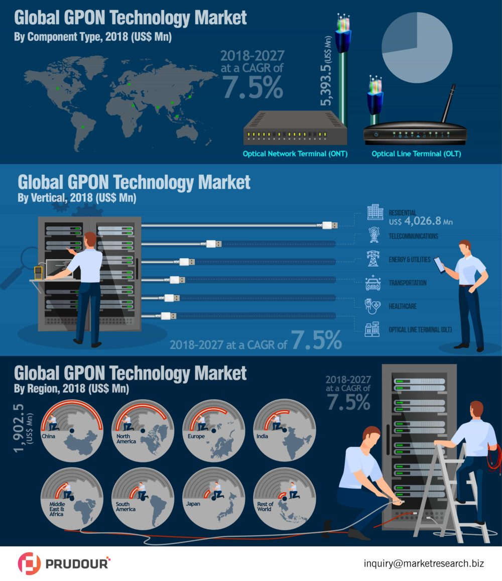 Worldwide GPON Technology Market About To Hit CAGR of 7.5% From 2018 to 2027