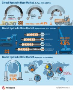 hydraulic hose market