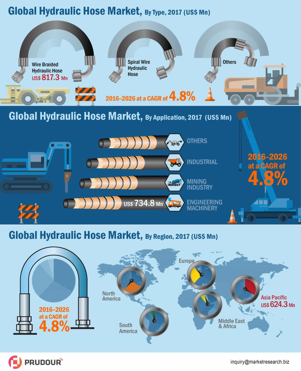 Hydraulic Hose Market Witnessed To Register A CAGR Of Over 4.8% Between 2016-2026