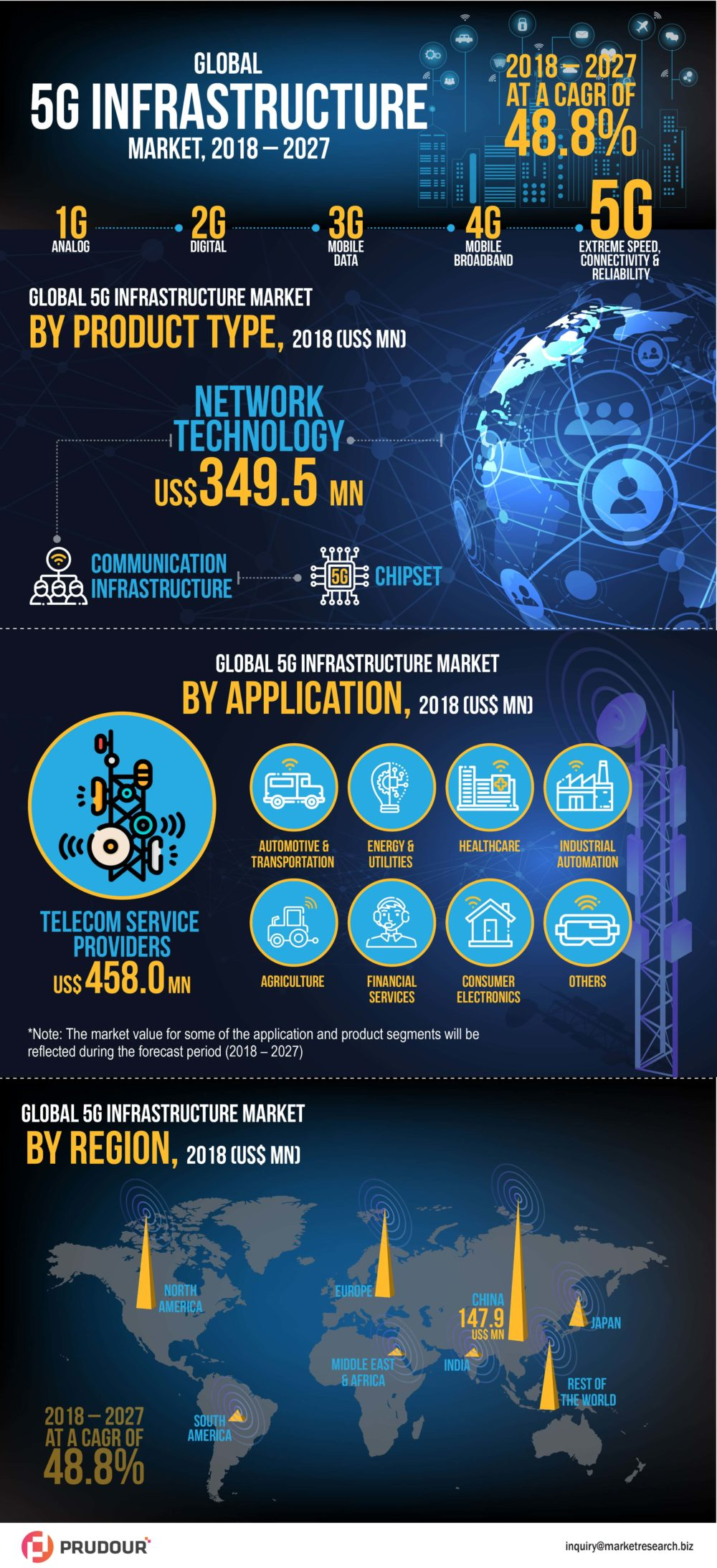 2027 CAGR Of 48.8%: 5G Infrastructure Market Is Expected To Reach A CAGR Of 48.8% From 2018-2027