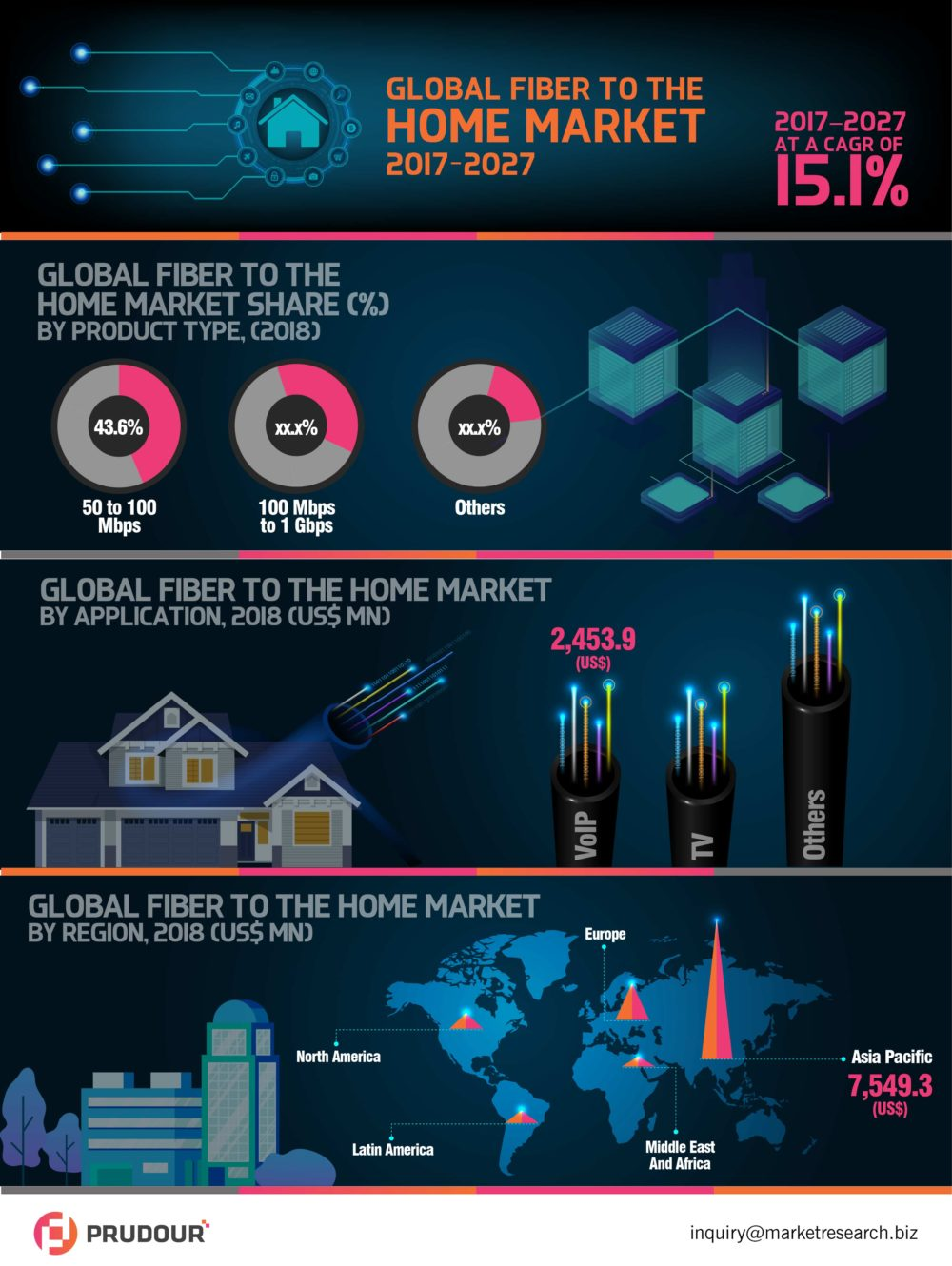 To Register CAGR Of 15.1%: Fiber to The Home Market About To Hit CAGR of 15.1% from 2017 to 2027