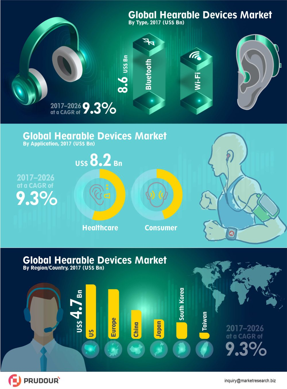 Infographics: Hearable Devices Market Is Expected To Reach Significant Value With CAGR Of 9.3% in 2026