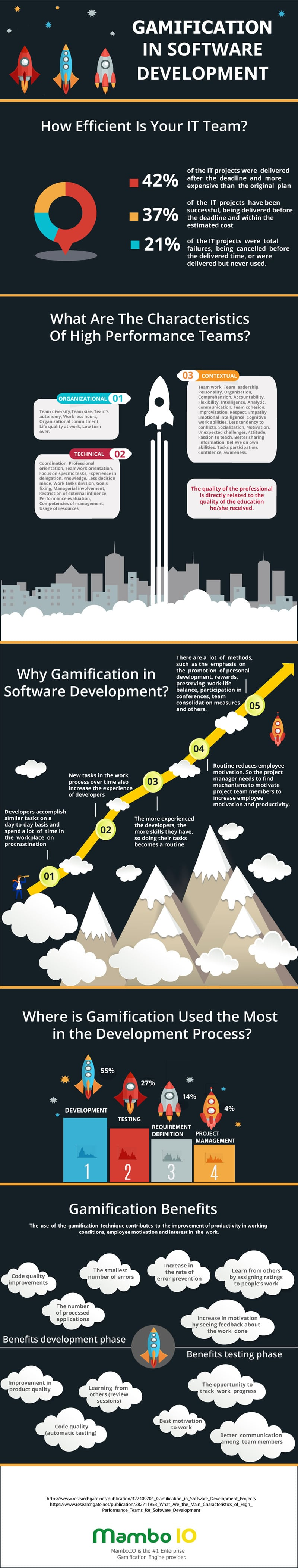Gamification in Software Development