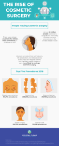 The-Rise-of-Cosmetic-Surgery-min