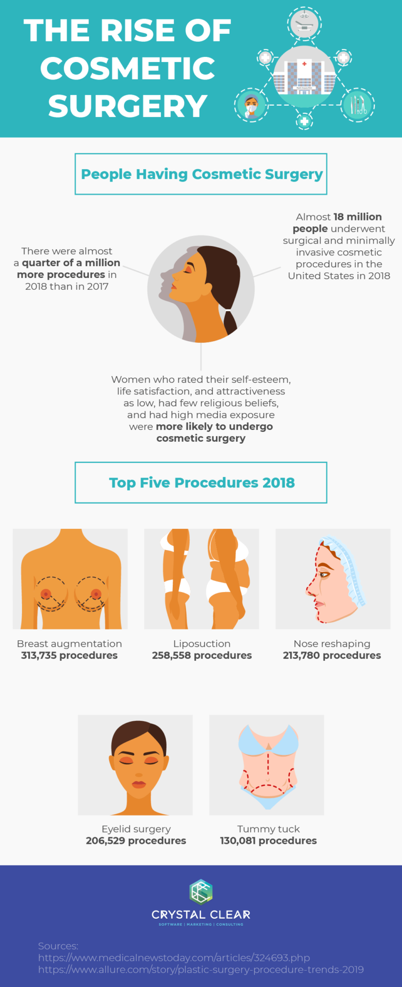 The Rise of Cosmetic Surgery Use