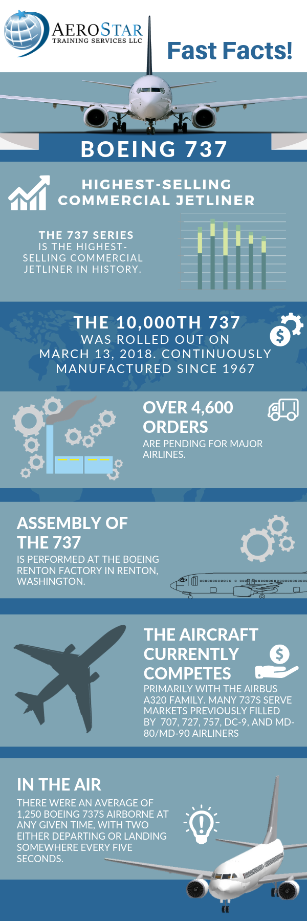 Boeing 737-  Fast Facts About the B737 Airliner