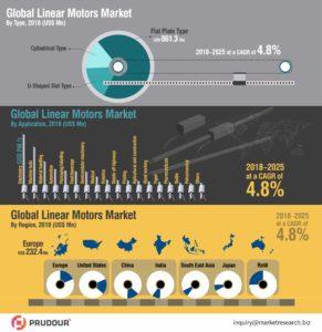 global-linear-motors-market